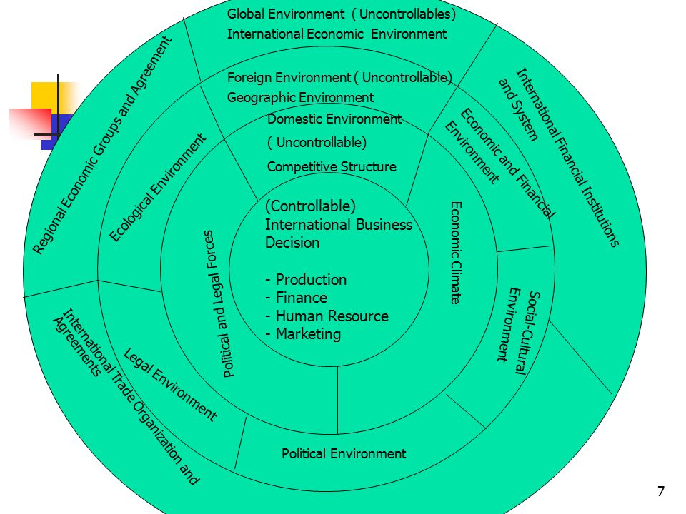 domestic and global business environment The 6 environments that effect business are  gdp gross domestic  this is only one part of the world of business the technological environment could be.