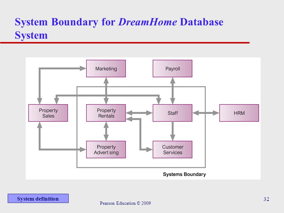 dreamhome case study 1 user's requirements specification for dreamhome case study 1 director- manager user views of dreamhome 11 data requirements branches.