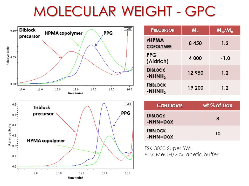 N Molecular Weight Block copolymers of po...