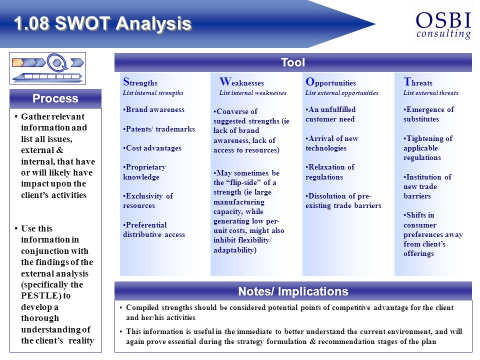 swot analysis of hampton inn