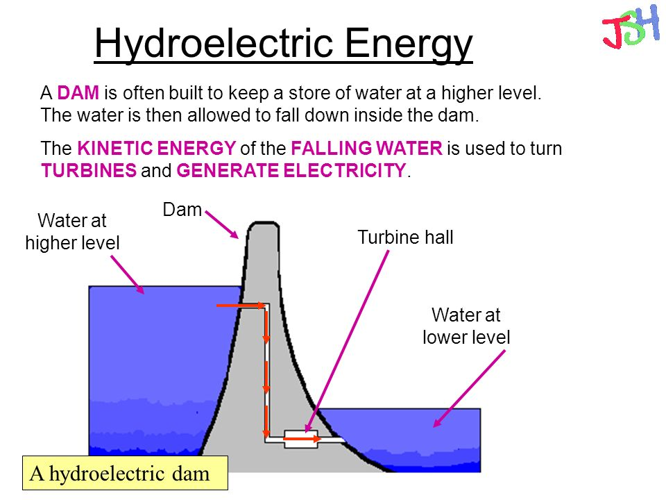 Hydroelectric Energy A hydroelectric dam