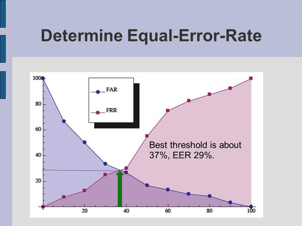 Determine Equal-Error-Rate