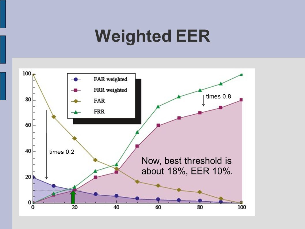 Weighted EER Now, best threshold is about 18%, EER 10%. times 0.8