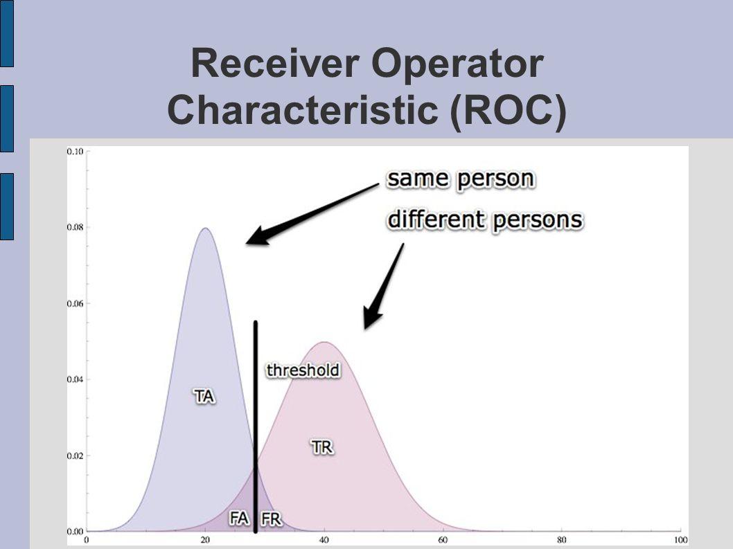 Receiver Operator Characteristic (ROC)