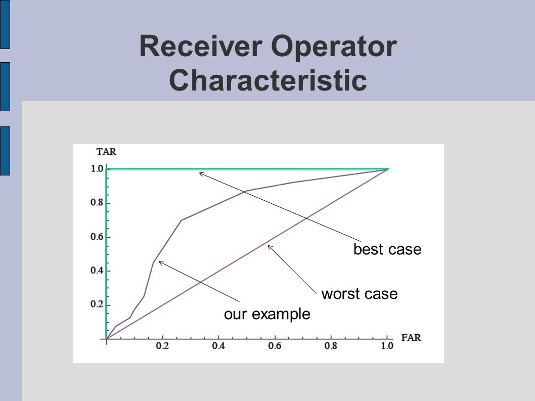 Receiver Operator Characteristic