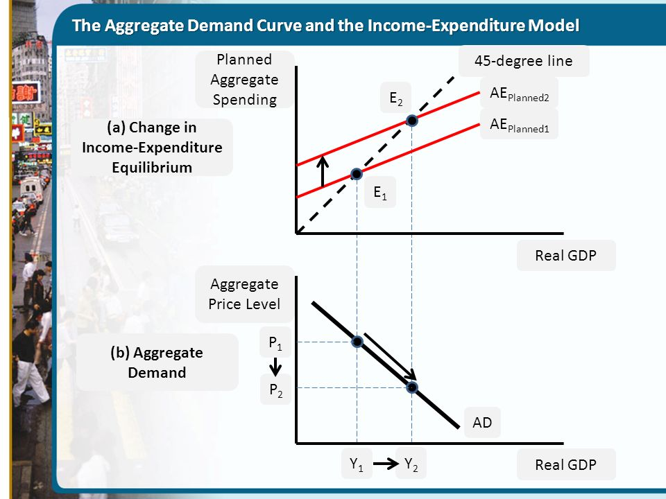aggregate demand and aggregate supply essay questions Admission essays annotated quantitative literacy name: instructor: growth in aggregate demand and aggregate supply increases due to enhanced productive.