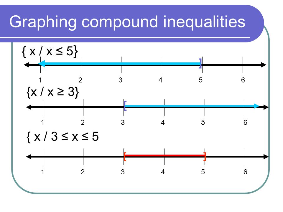 Graphing compound inequalities