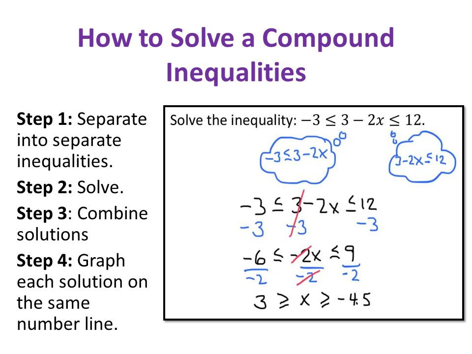 How to Solve a Compound Inequalities