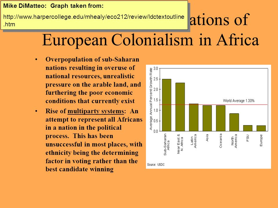 colonialism in sub saharan africa Sub-saharan africa (ssa) underperforms relative to world averages on almost   ever, the legacy of africa's colonial experience still plays a significant role in.