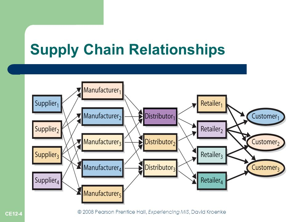 supply chain relationship pegging system