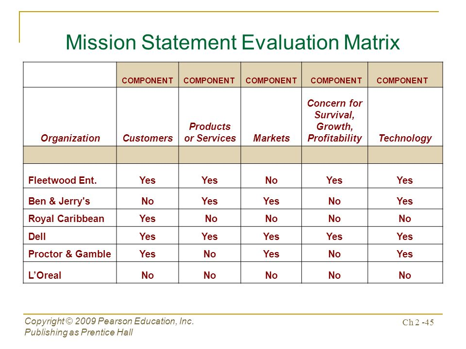 dell mission statement evaluation Components of mission statement  components of mission statement dell inc case study  a strategy-evaluation framework.