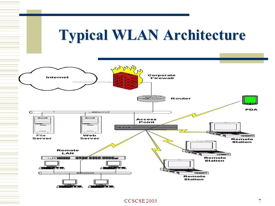 Wireless lan security and laboratory designs ppt video for Architecture wifi