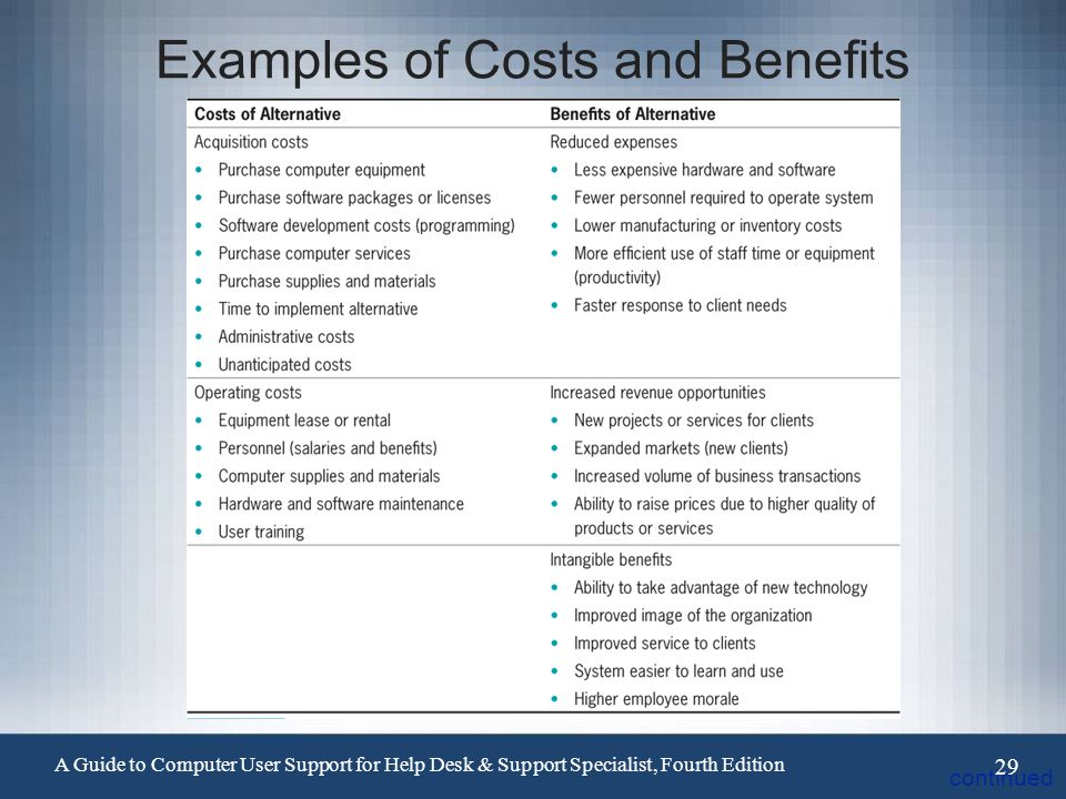 "the benefits and costs of using Cost benefit analysis, also referred to as ""benefit cost analysis,"" is a method of evaluation that estimates the value of projects to determine whether those."