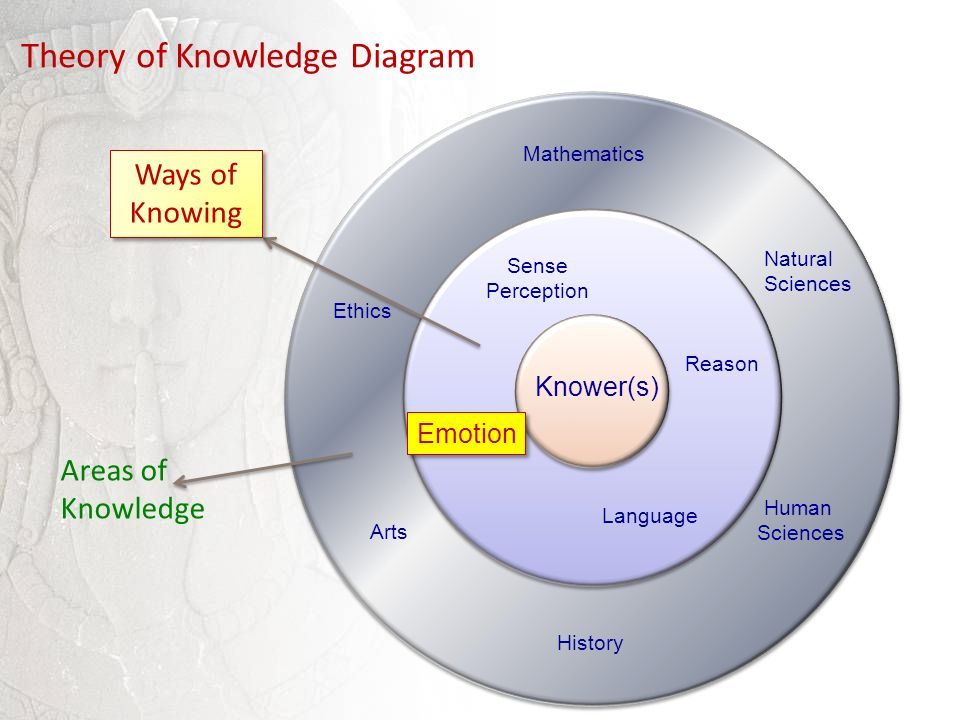 ways of knowing Problems of knowing and linking questions ways of knowing because the ways of knowing are processes or activities so natural to students, their problematic.