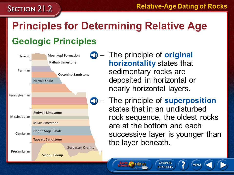 principles of relative age dating Relative dating i relative dating relative dating is when you give the age of a rock or fossil compared to another rock or fossil.
