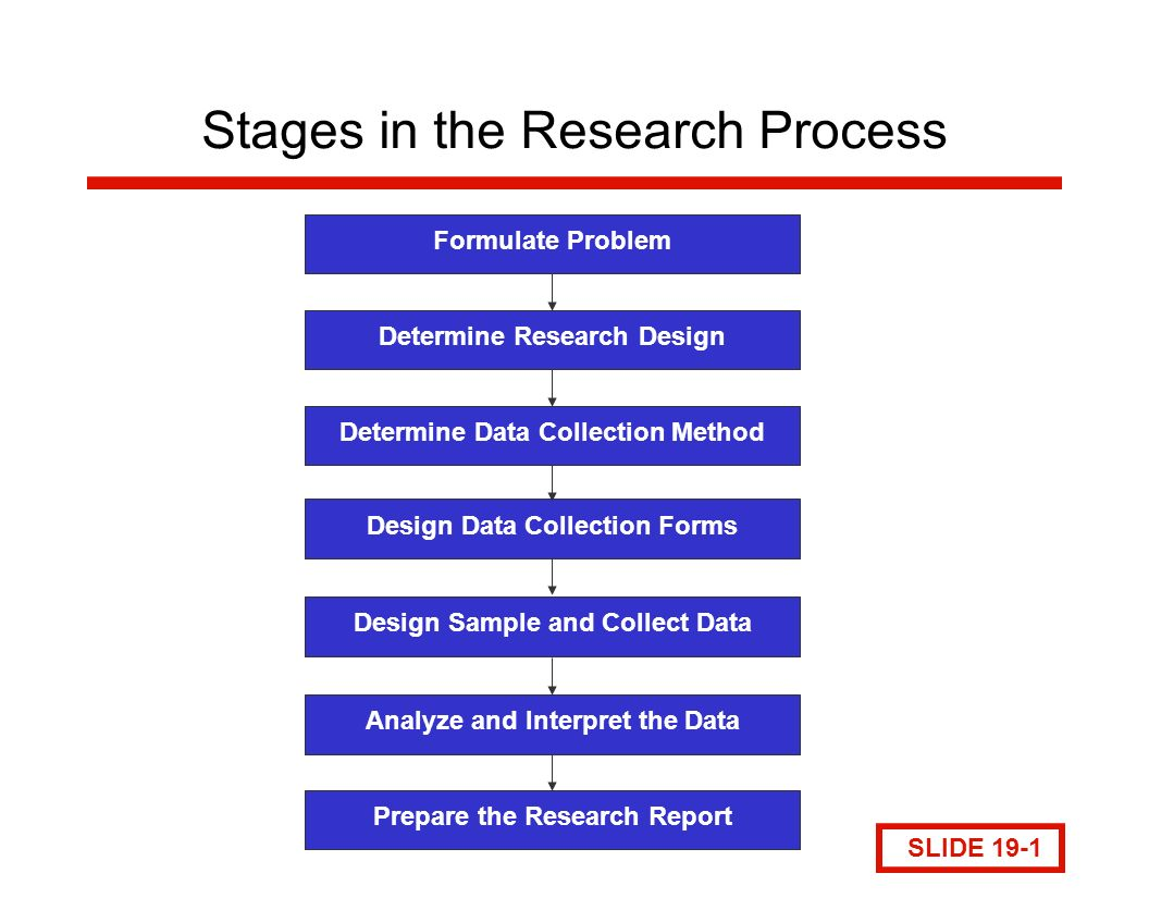 preliminary research design Arts and design business  before beginning your research in earnest, do a preliminary search to determine whether there is enough information out there for your .