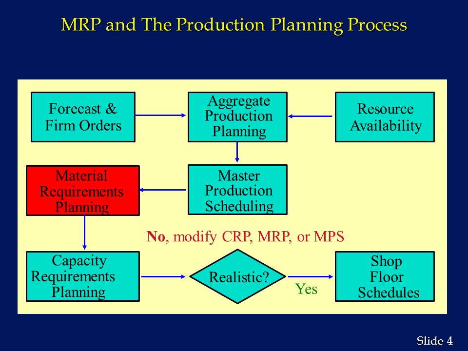 material requirements planning mrp Material requirements planning (mrp) concept if the performance measures that are used in determining compensation and promotion do not adequately address materials management, then no.