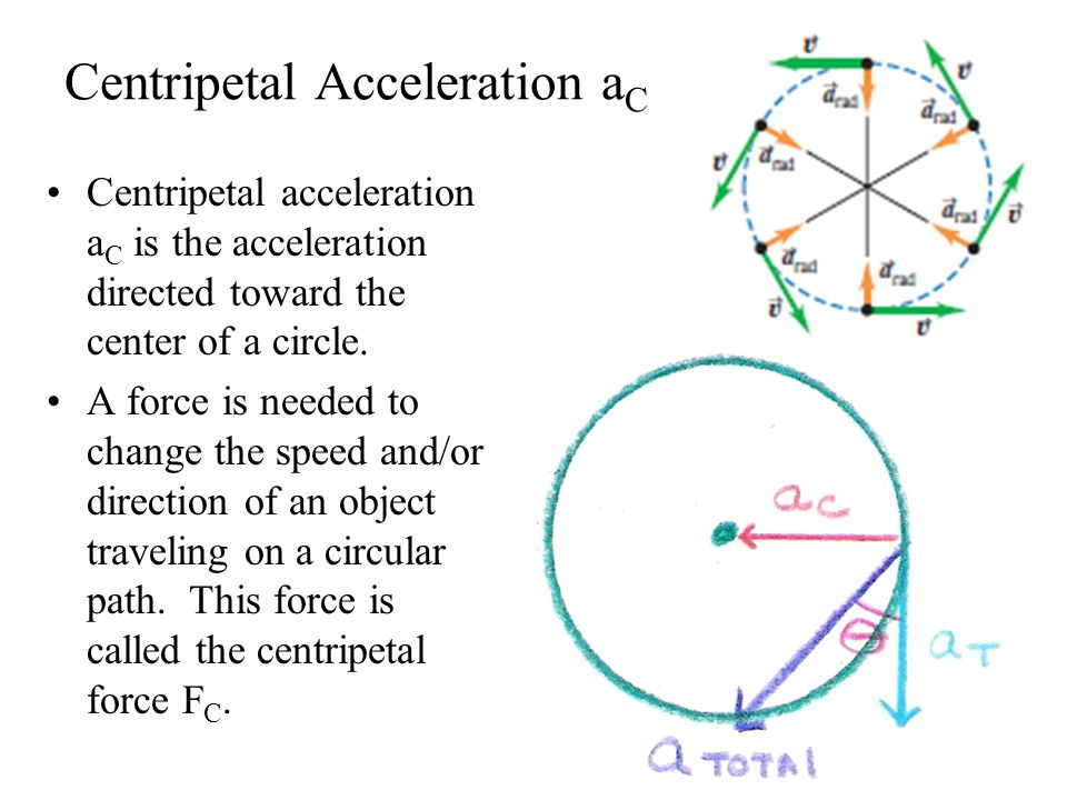 relationship of centripetal force and acceleration