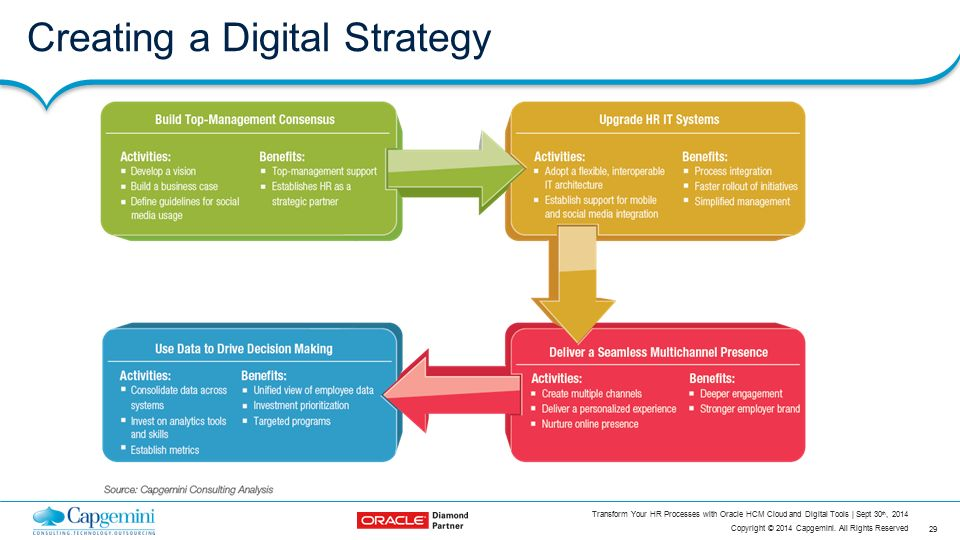 how to create a digital strategy