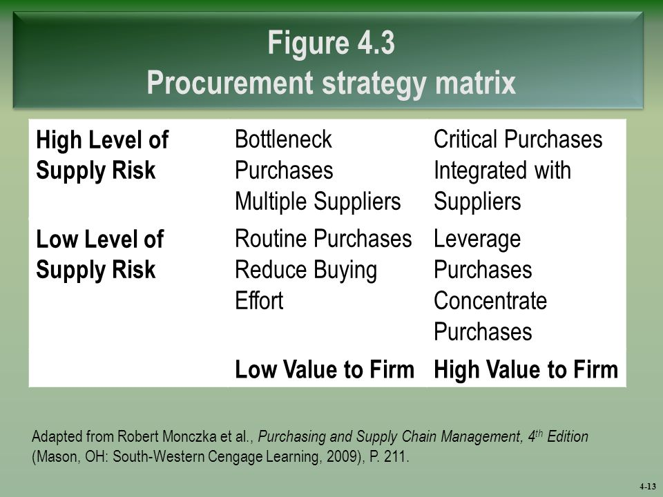 purchasing and procurement strategies Besides following a standard sourcing procedure, there are several actions companies must take to ensure that they have an efficient procurement strategy.