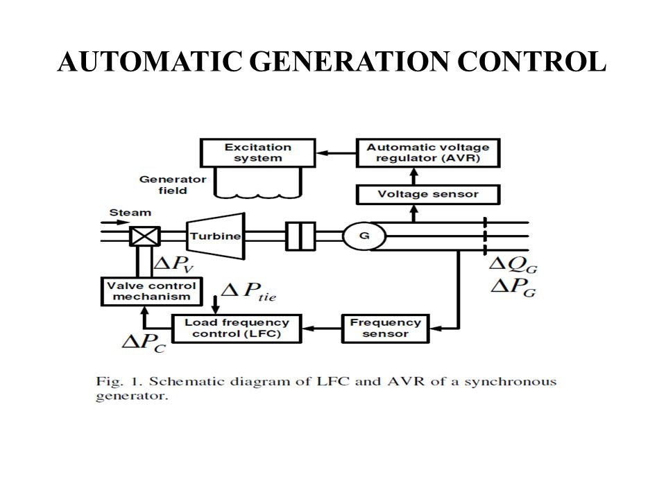 Automatic Voltage Regulator For Generator Block Diagram: FREQUENCY CONTROL AND AUTOMATIC GENERATION CONTROL - ppt video rh:slideplayer.com,Design