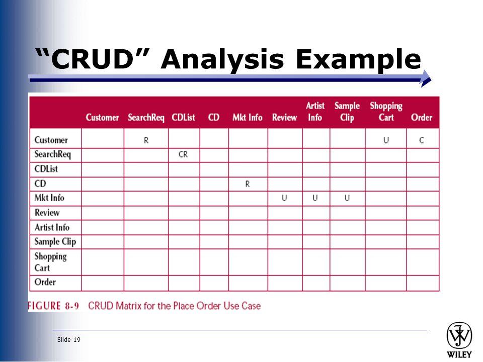 Crud Diagram Related Keywords & Suggestions - Crud Diagram