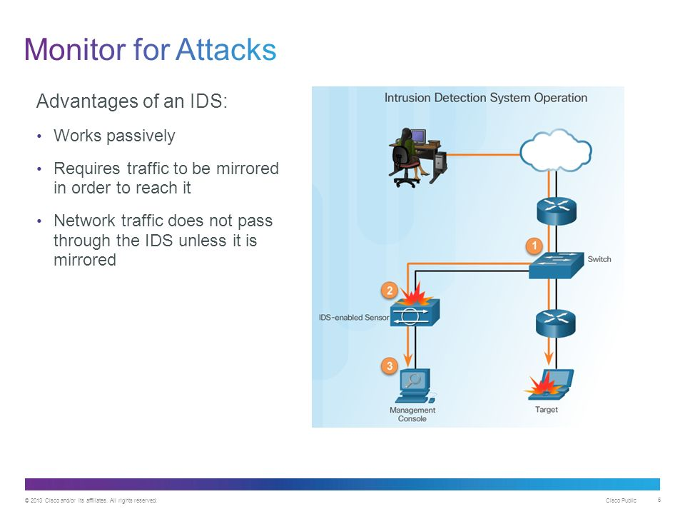 Advantages Of Internet Monitor System : Chapter implementing intrusion prevention ppt video
