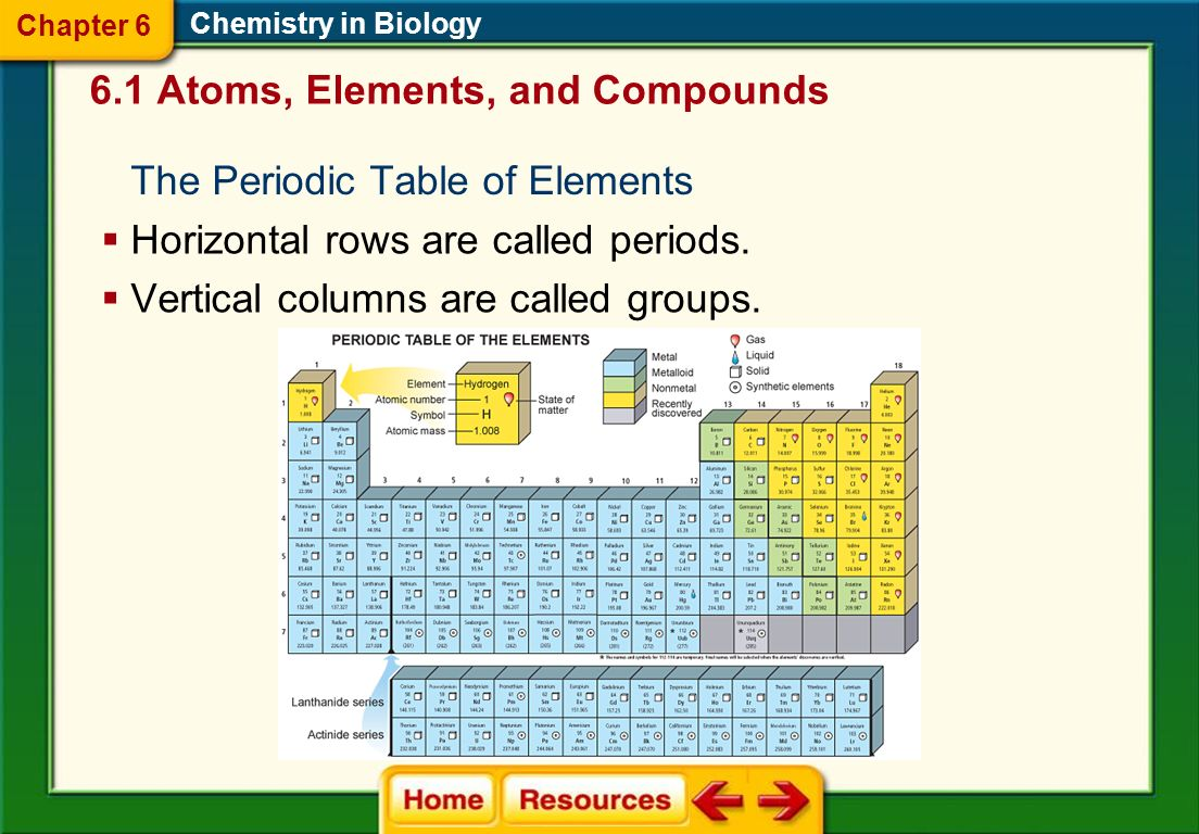 Periodic table showing solids liquids and gases image collections what family is sulfur in on the periodic table choice image what family is sulfur in gamestrikefo Image collections