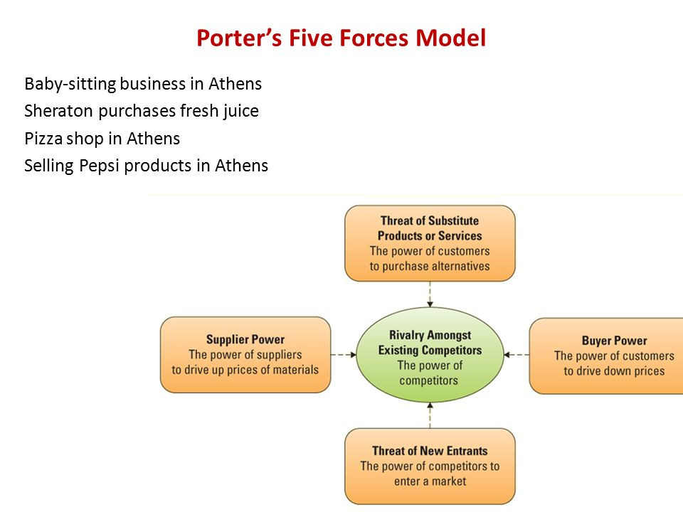 porters five forces for pubs As porter's 5 forces analysis deals with factors outside an industry that influence the nature of competition within main aspects of porter's five forces analysis.