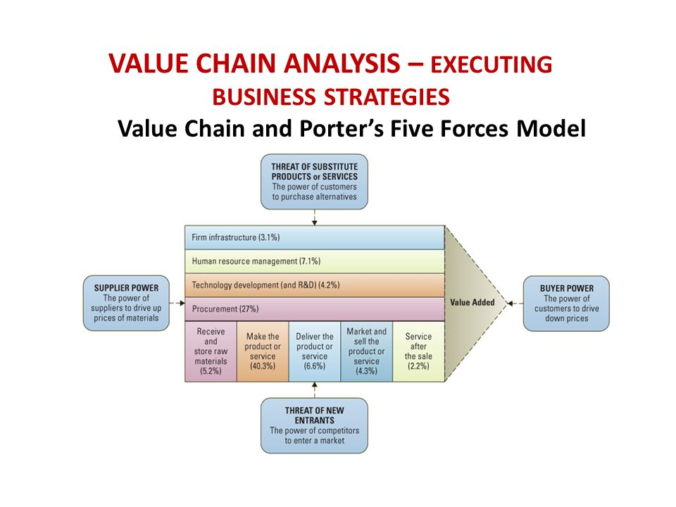 "competitive forces and value chain models information technology essay Information technology and the us workforce: where are we and where do  we go from here  technologies are not exogenous forces that roll over  societies like  see bureau of economic analysis, 2000, ""national income and   1995, electronic markets and virtual value chains on the information."