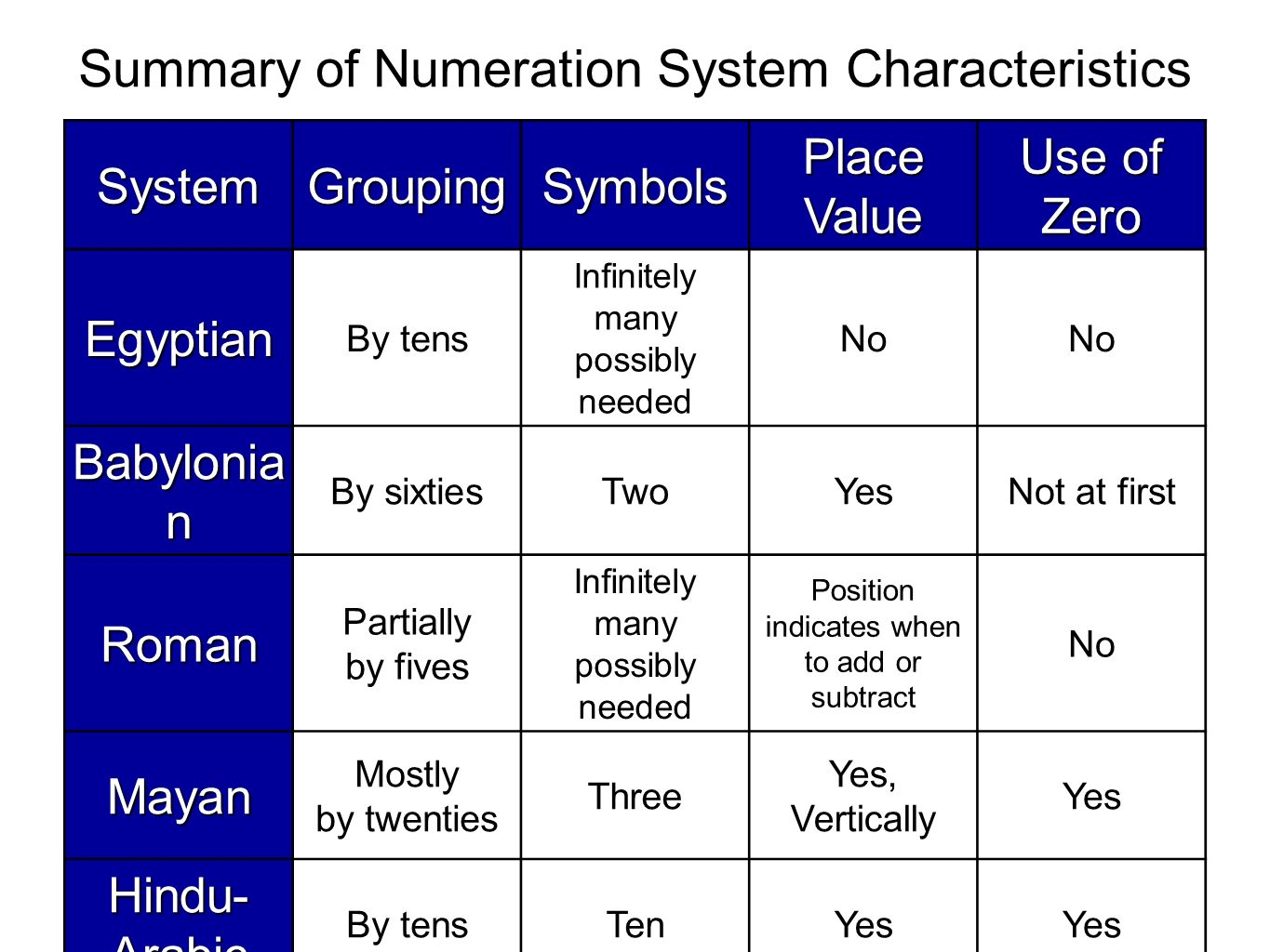 Section 21 sets and whole numbers ppt video online download 49 summary of numeration system characteristics grouping symbols biocorpaavc Choice Image