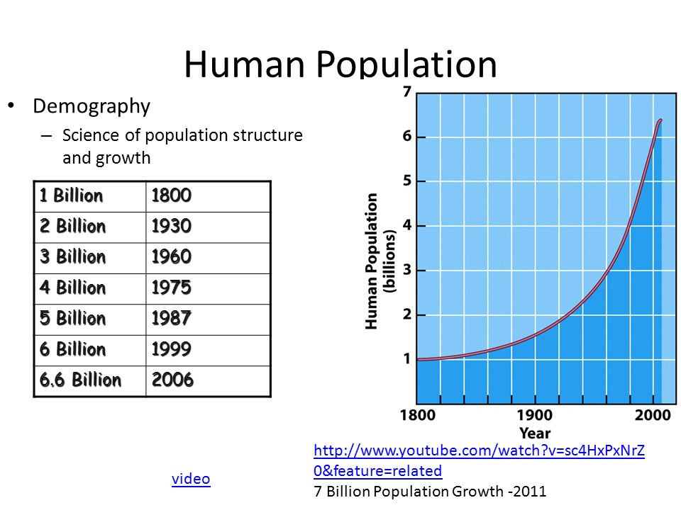 human population growth and the green Human population growth and temperature increase along with the increase in urbanisation, motor vehicle numbers and green area amount in.
