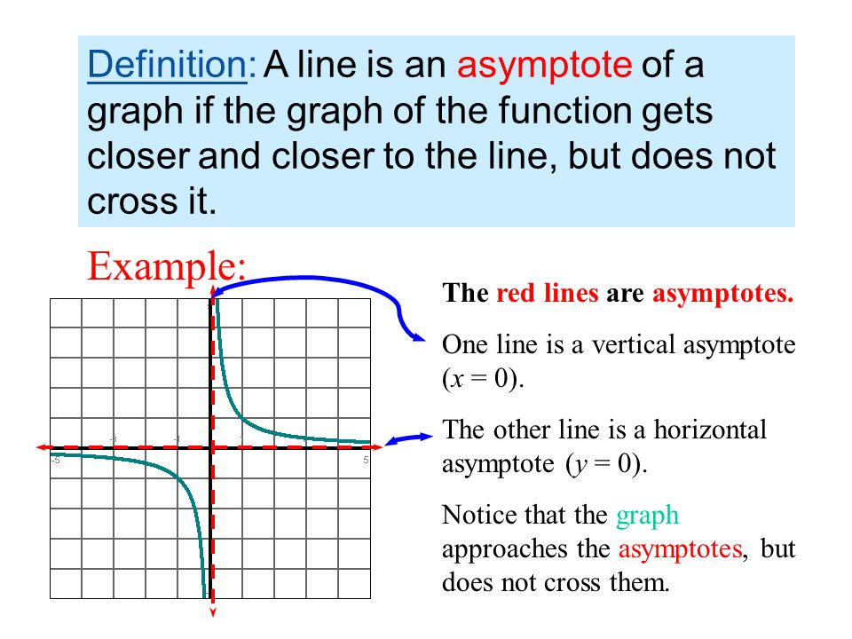 how to tell if a graph is a function