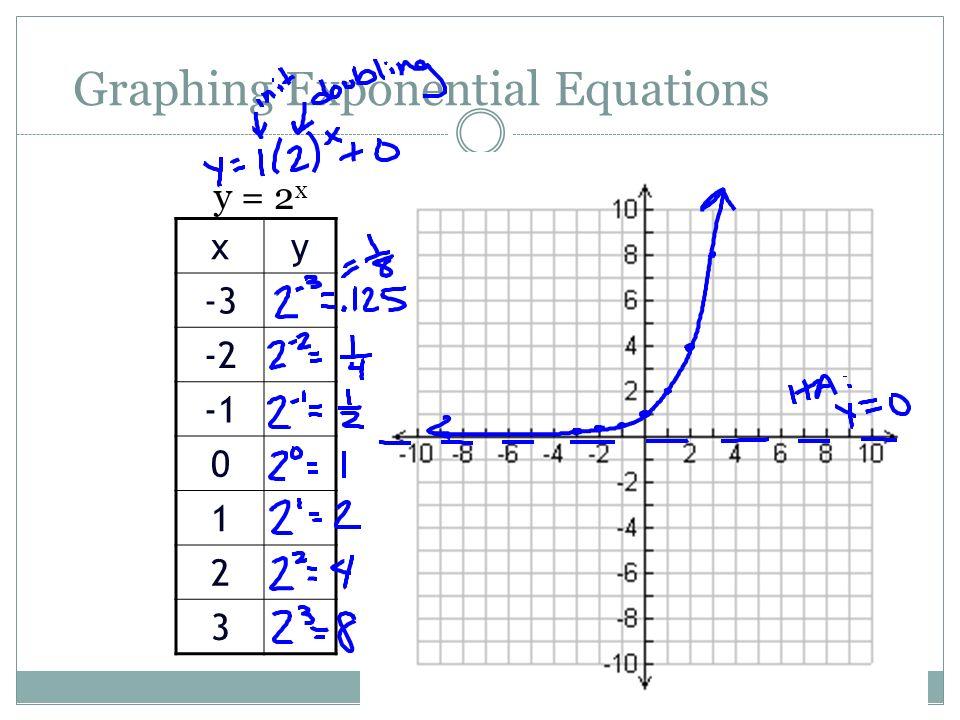 Graphing exponential functions worksheet algebra 2
