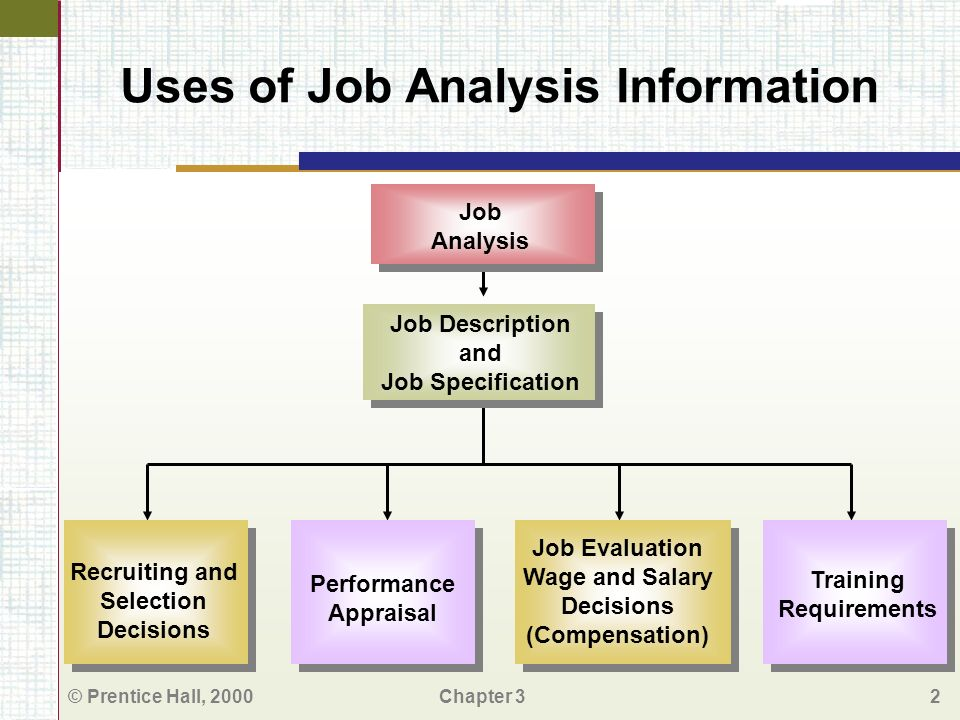 uses of job description Start studying hr2 learn  c uses of job analysis  the text suggests that accurate and timely job descriptions are becoming increasingly difficult to produce.