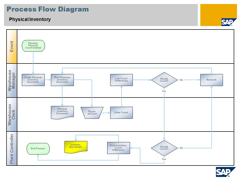 Inventory Control Process Flow Chart Rebellions