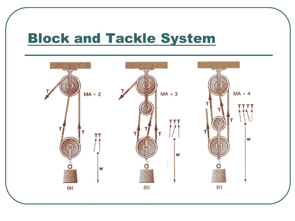 Examples Of Block And Tackle Pulleys : Simple machines and mechanical advantage ppt