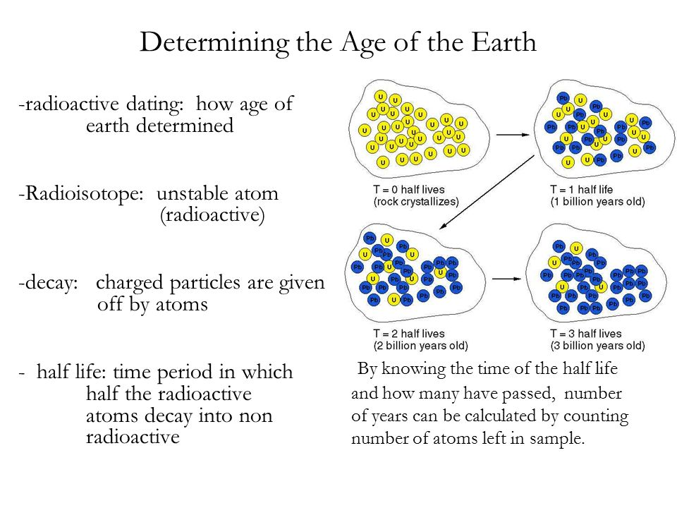 age of the earth Often, the battle over the age of earth is portrayed as a competition between religion and science in fact, the interesting and important battle was waged between geologists and physicists.