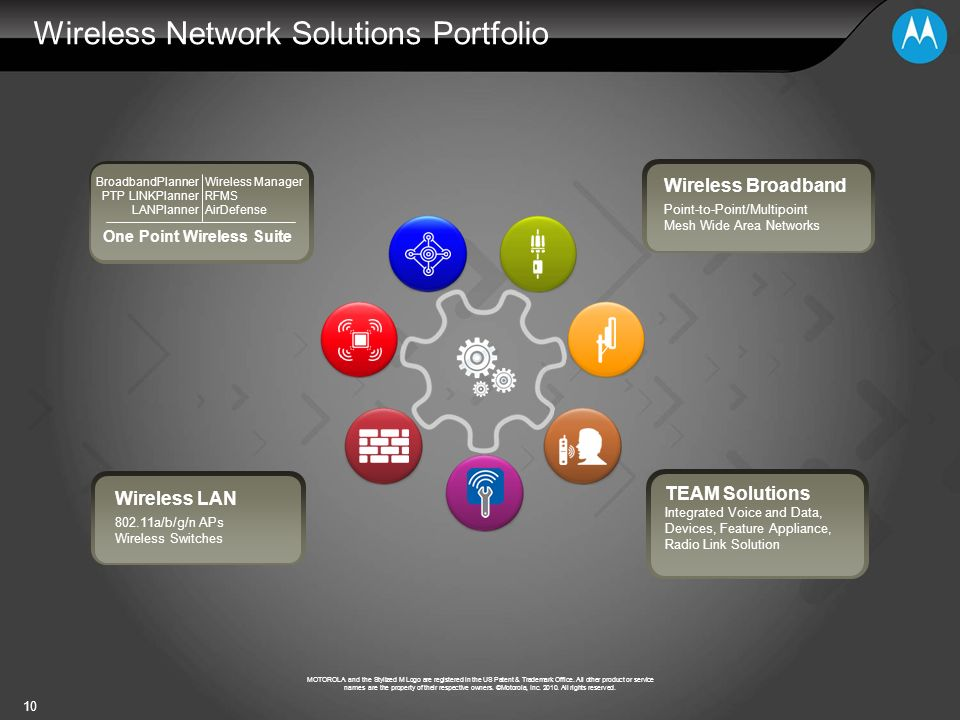 Wireless Network Solutions Portfolio