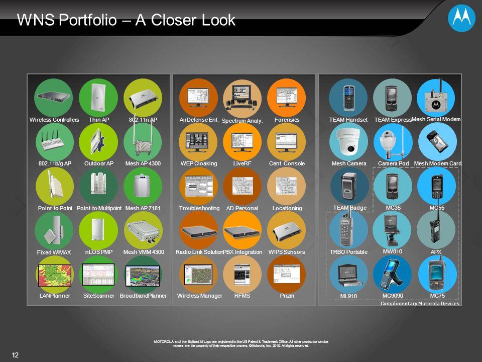WNS Portfolio – A Closer Look