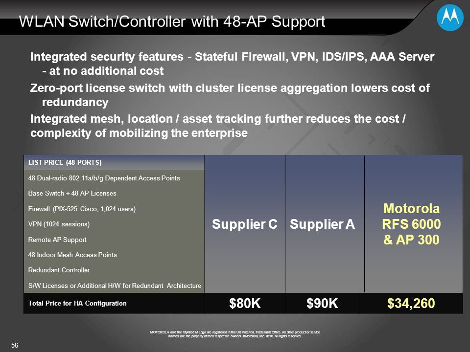 WLAN Switch/Controller with 48-AP Support