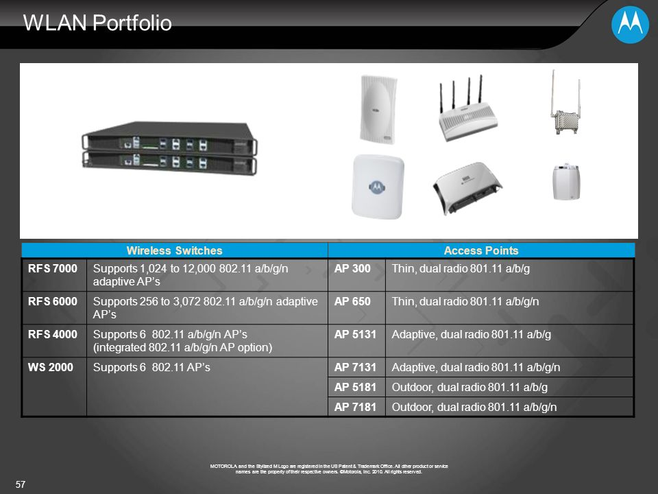 WLAN Portfolio Wireless Switches Access Points RFS 7000