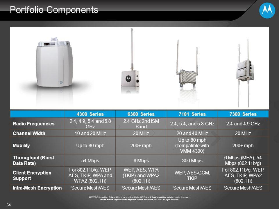 Portfolio Components 4300 Series 6300 Series 7181 Series 7300 Series