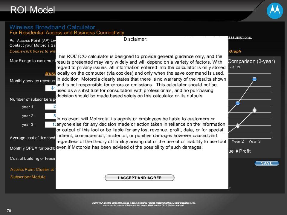 ROI Model