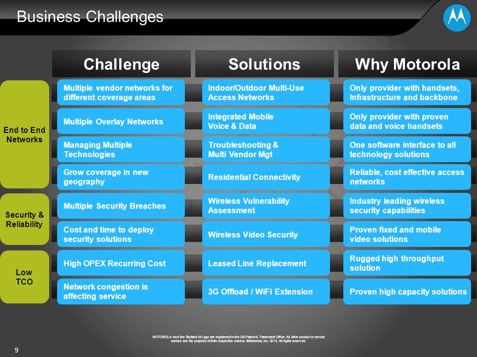 Challenge Solutions Why Motorola