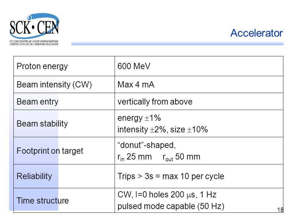 Accelerator Proton energy 600 MeV Beam intensity (CW) Max 4 mA