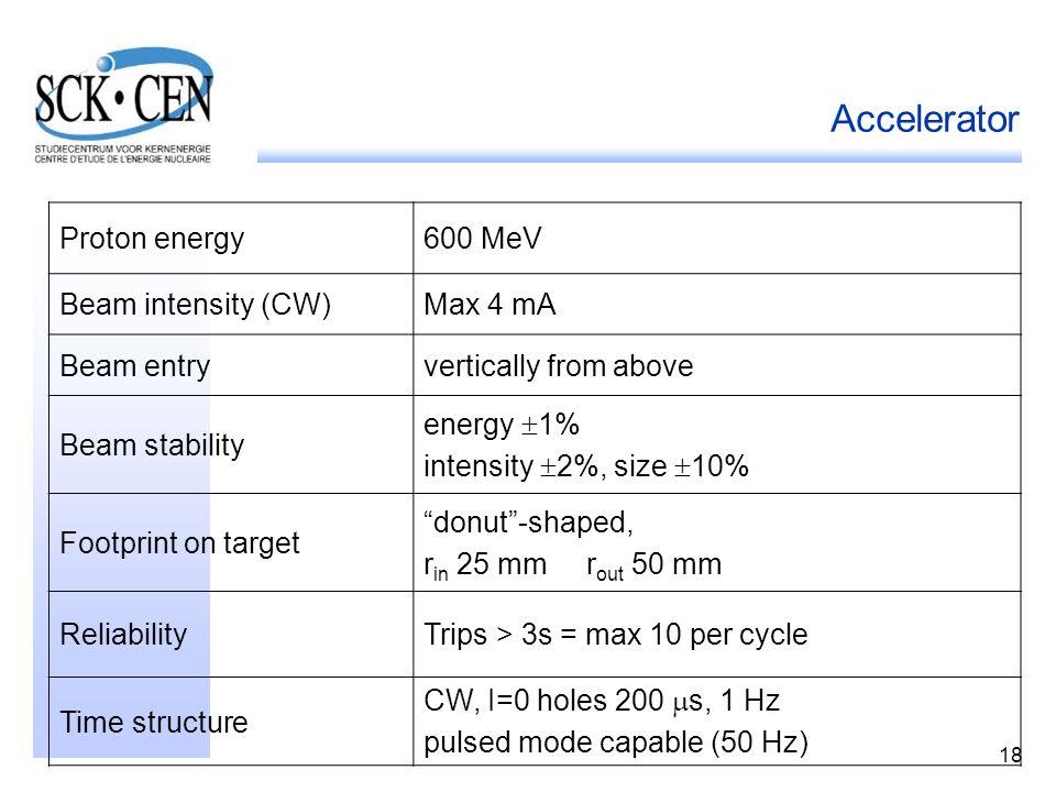 Accelerator Proton energy 600 MeV Beam intensity (CW) Max 4 mA