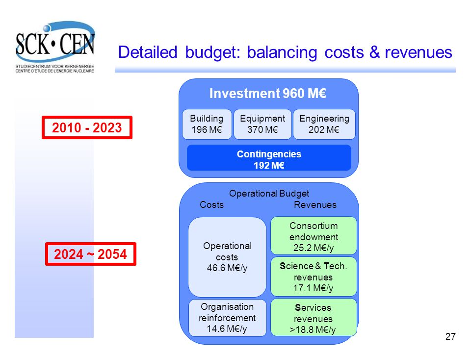 Detailed budget: balancing costs & revenues
