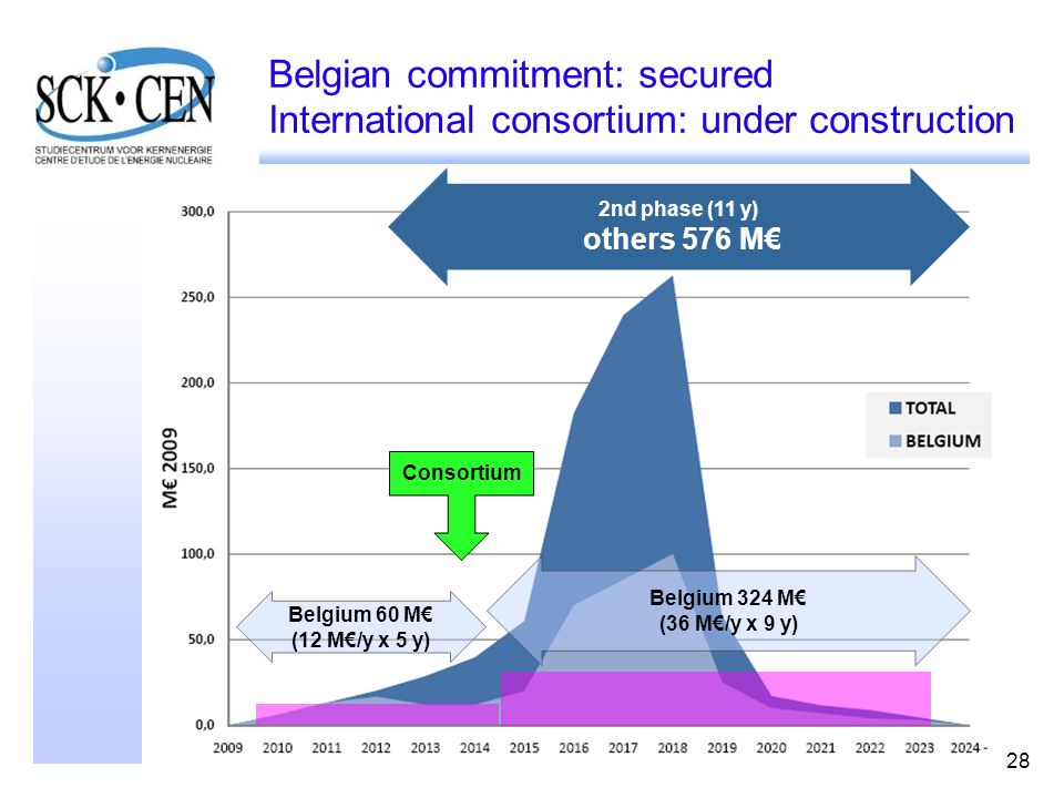 Belgian commitment: secured International consortium: under construction