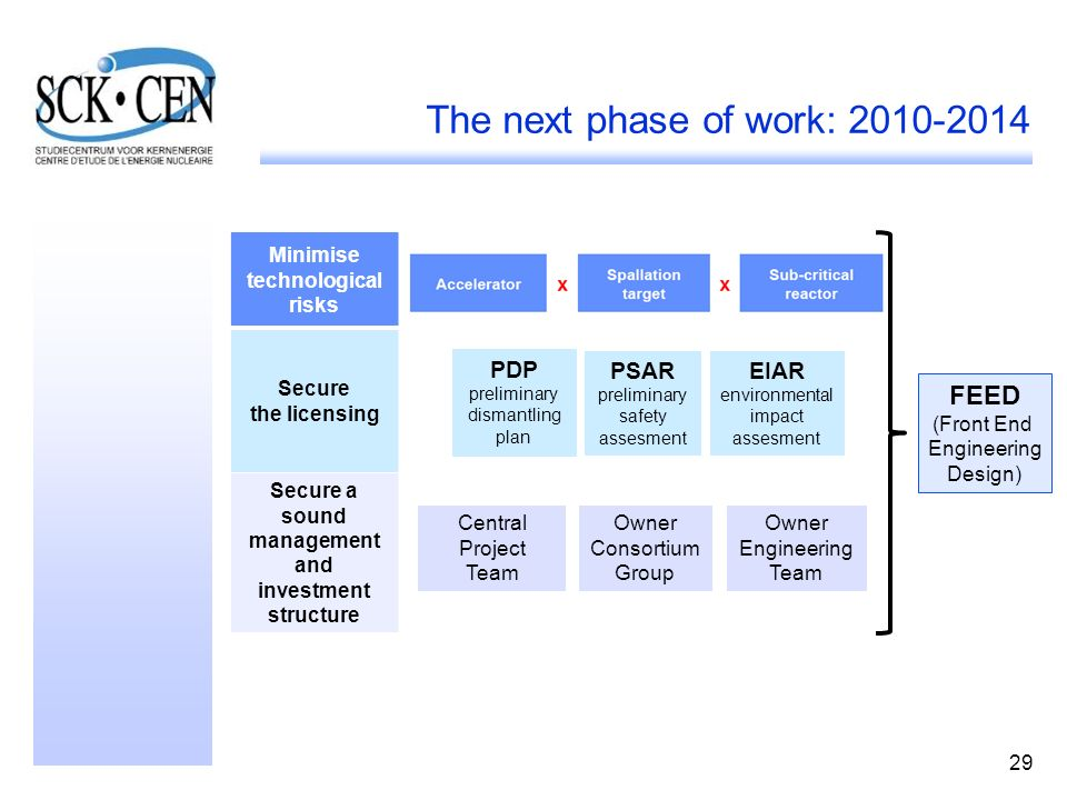 The next phase of work: 2010-2014
